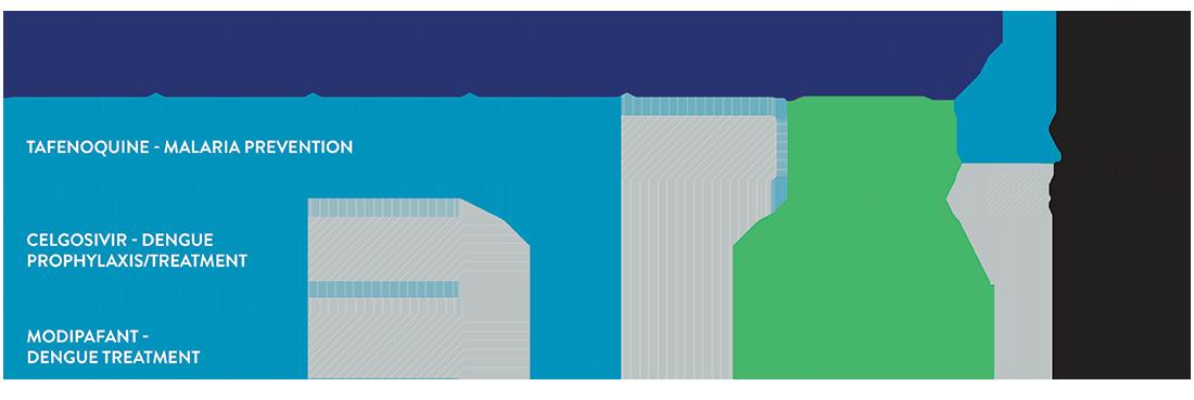 60P clinical development chart
